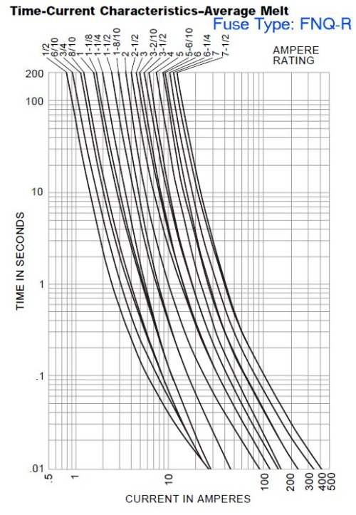 fuse time-current curves