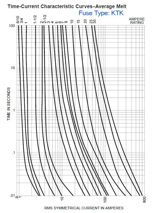 time-current fuse curves
